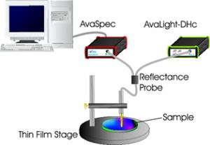 optikai vékonyréteg mérés